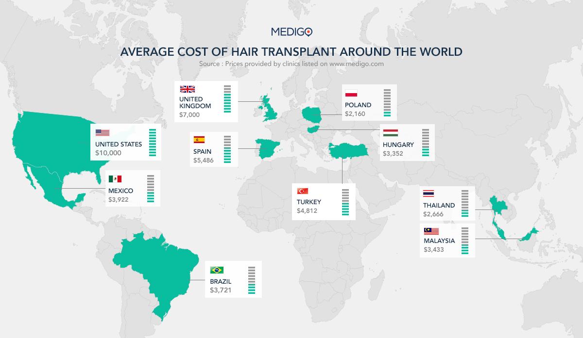 Hair Transplant Cost Turkey vs Hungary and Poland